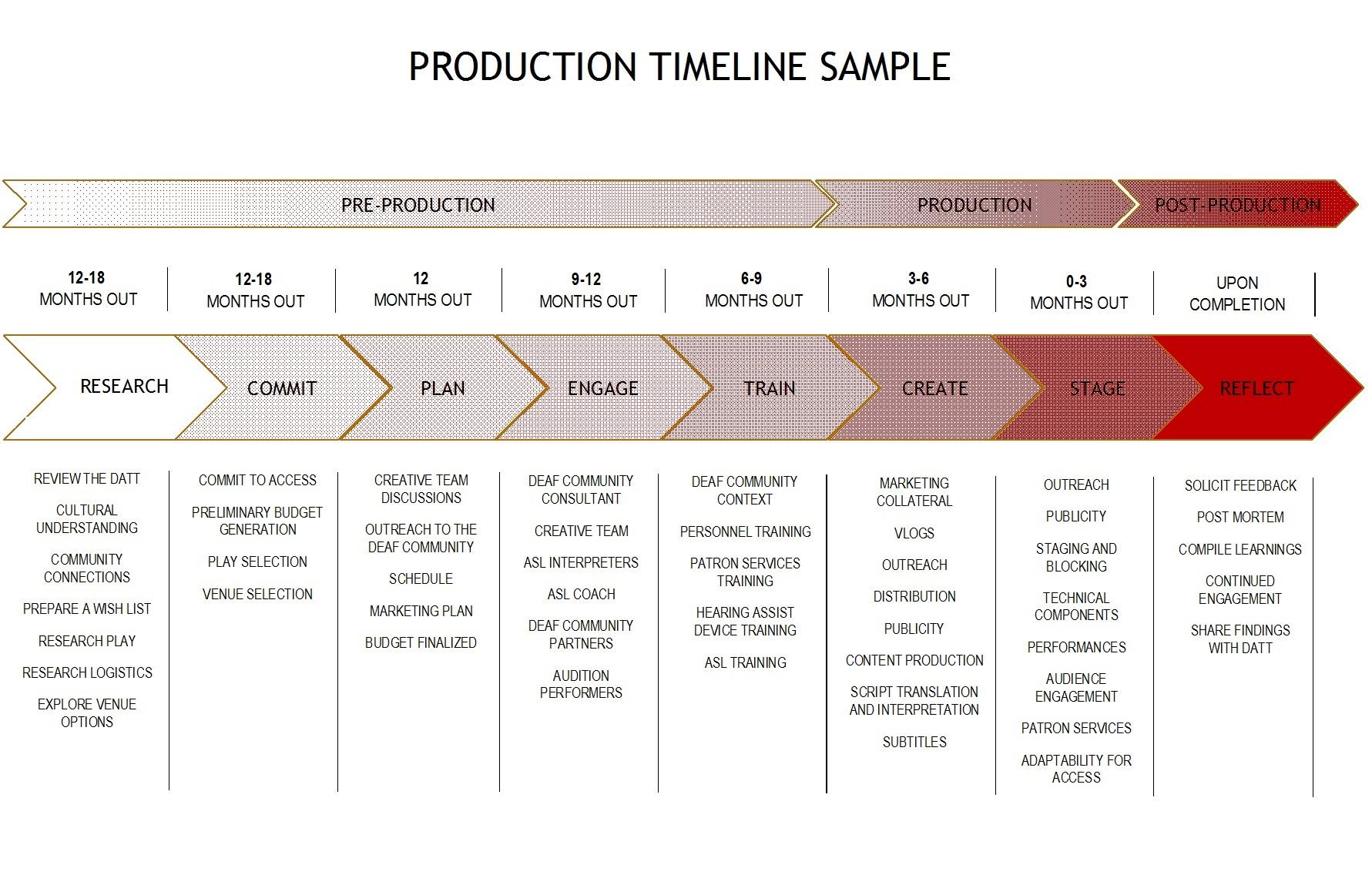 timeline-datt-sample